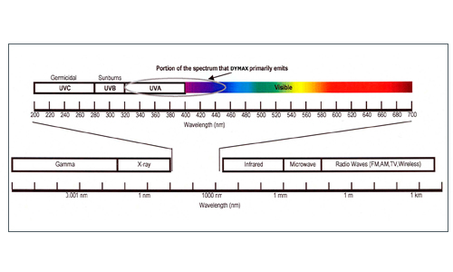 The electromagnetic spectrum is an extremely wide range of radiation that travels at the speed of light.